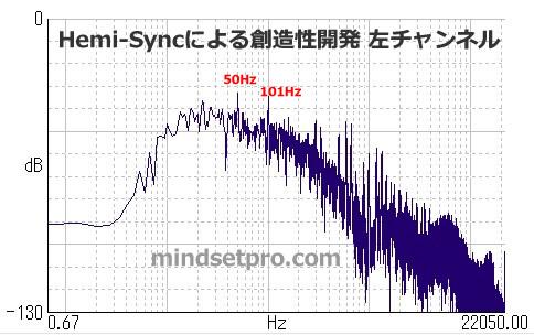 Hemi-Syncによる創造性開発 周波数分析 左チャンネル
