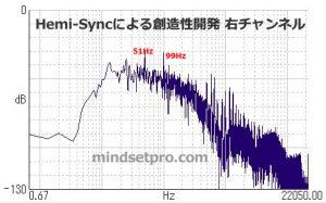 Hemi-Syncによる創造性開発 周波数分析 右チャンネル