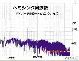 ヘミシンク音の周波数解析