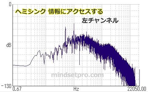 ヘミシンク 情報にアクセスする 周波数 左チャンネル