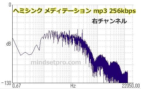 ヘミシンク メディテーション mp3 256kbps 右チャンネル