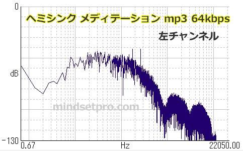ヘミシンク メディテーション mp3 96kbps 左チャンネル