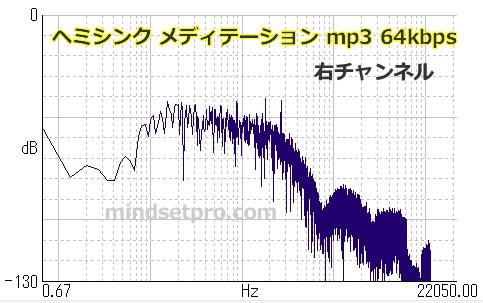 ヘミシンク メディテーション mp3 96kbps 右チャンネル