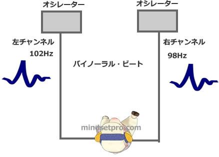 バイノーラルビートの説明図