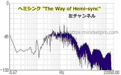 """The Way of Hemi-sync"" 左チャンネルの周波数"