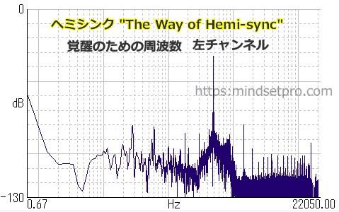 """The Way of Hemi-sync"" 最終部 左チャンネルの周波数"
